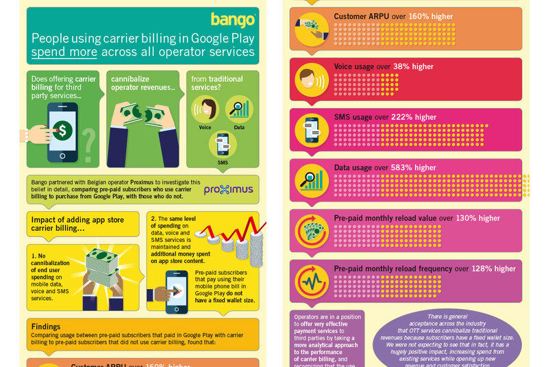 Infographic for Bango carrier billing by Drydesign